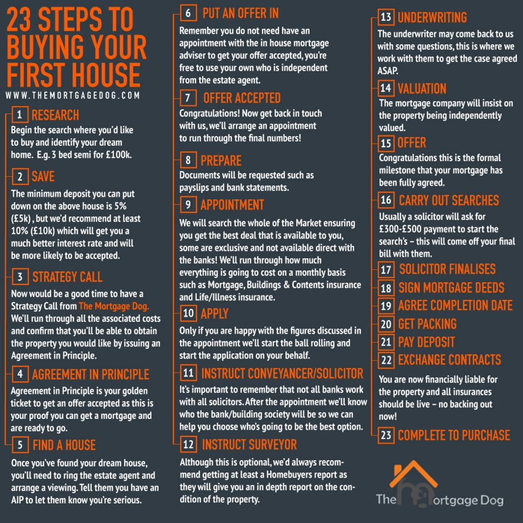 Steps to buying your first home infographic