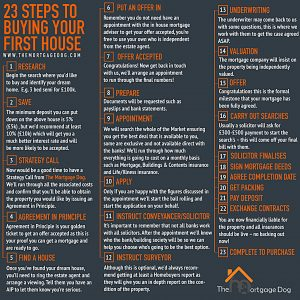 Infographic shows steps to buying a first home